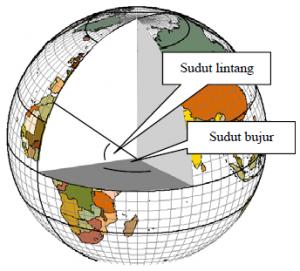 Konversi Koordinat Geografis