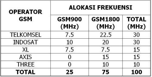 Jaringan 4,5G Masuk ke Indonesia